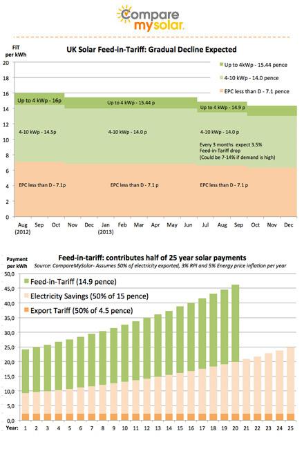 Feed In Tariffs Comparemysolar