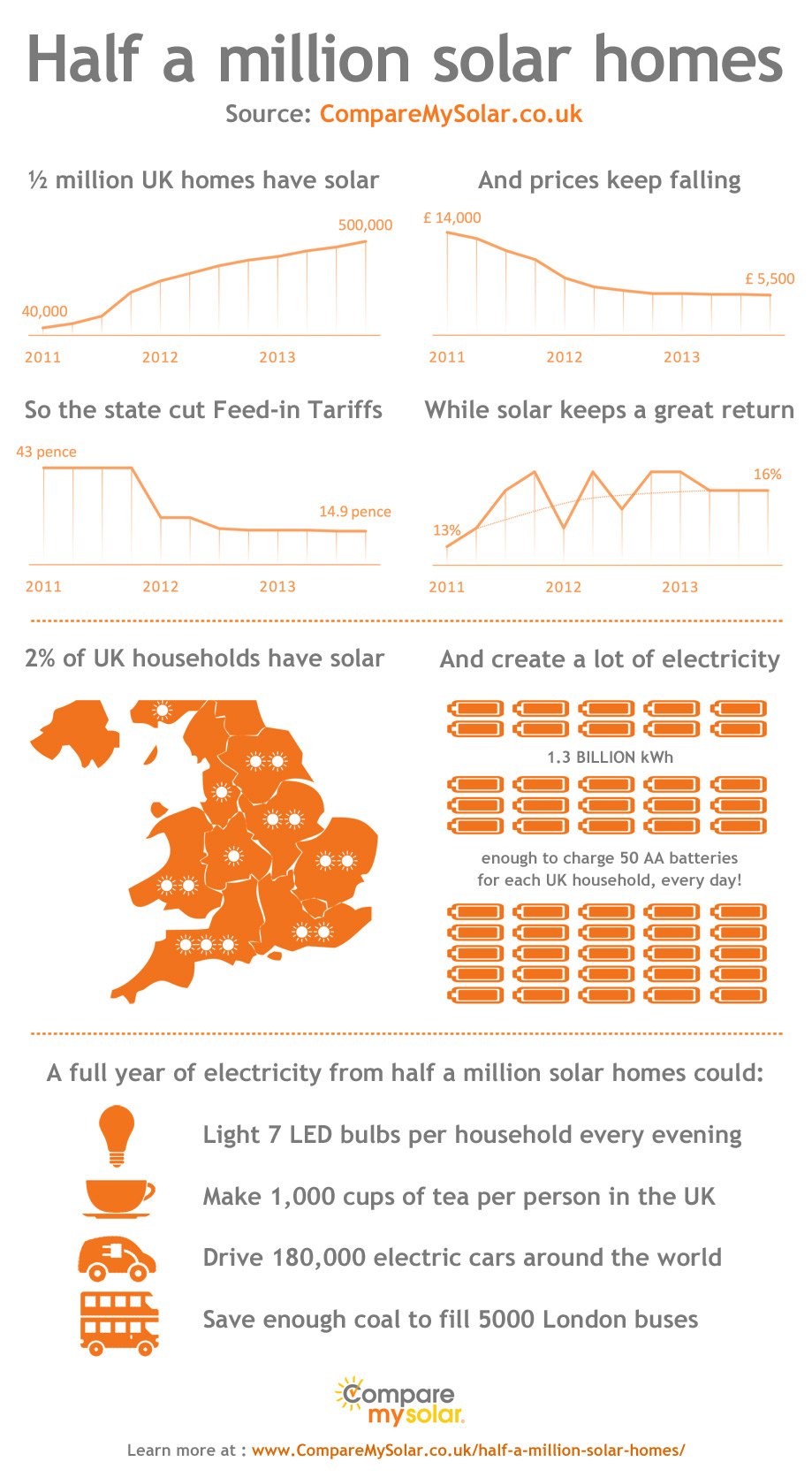 Half a million solar homes - infographic solar panels UK