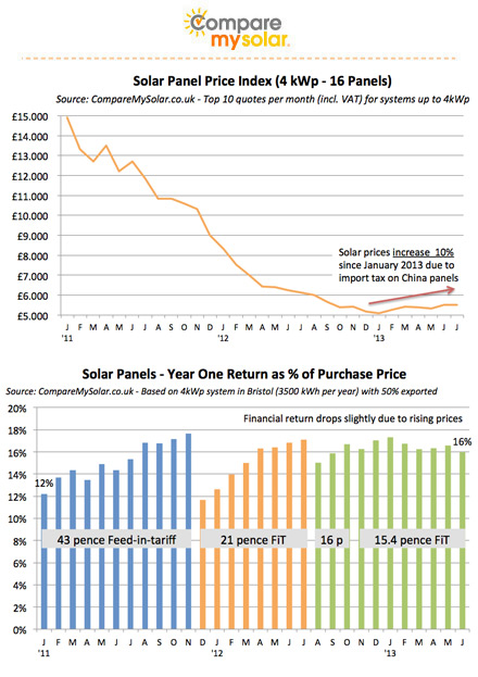 Price of solar in 2013 (UK)