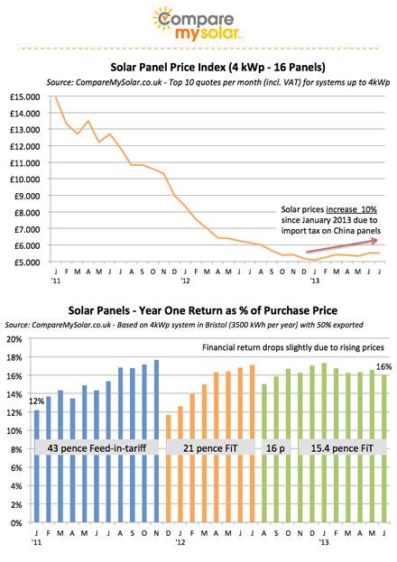 solar system uk price - photo #4