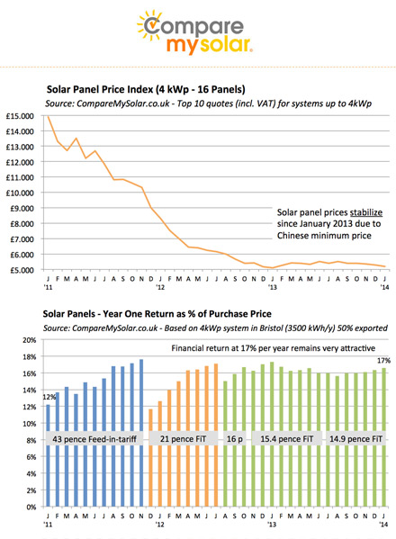 Price of solar - CompareMySolar