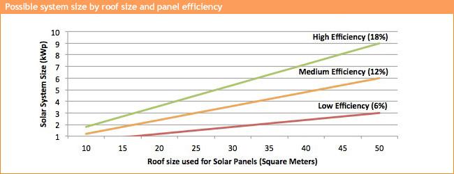 Solar Power - CompareMySolar